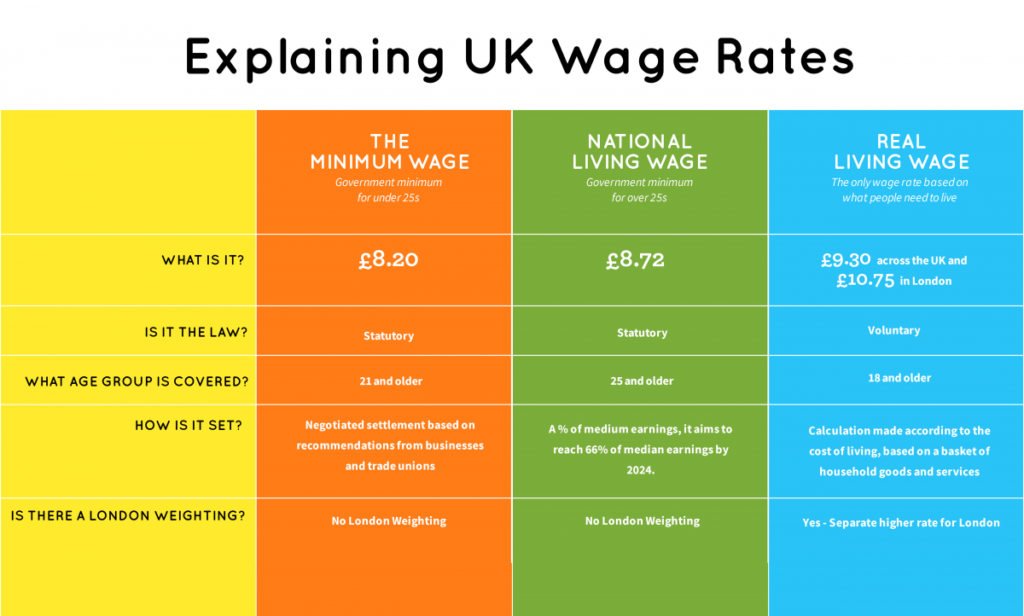 A graph in 3 columns showing the value of minimum wage, national living wage and the real living wage, as well as their inclusions and restrictions.